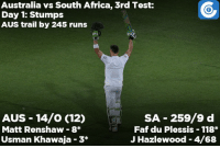 Africa, Memes, and Australia: Australia vs South Africa, 3rd Test:  Day 1: Stumps  AUS trail by 245 runs  AUS 14/O (12)  SA 259/9 d  Matt Renshaw 8*  Faf du Plessis 118*  J Hazlewood 4/68  Usman Khawaja 3 Aussie openers survive at stumps on Day-1. They still trail by 245 runs.