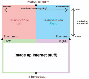 """The """"Libertarian Right"""" is Oxymoronic: Authoritarian  a few assholes  everyone  who should own everything?  a lot  how bad do  you want it?  Right  Left  Economic a little  Economic-  Left  Right  (made up internet stuff)  Libertarian- The """"Libertarian Right"""" is Oxymoronic"""