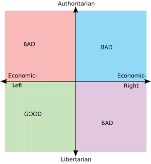Bad, Good, and Libertarian: Authoritarian  BAD  BAD  Economic-  Economic  Left  Right  GOOD  BAD  Libertarian the only correct political compass
