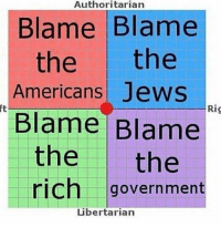 Authoritarian  Blame Blame  the  the  Americans Jews  Rig  Blame Blame  the the  rich government  Libertarian Politics 101: