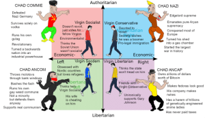 Virgin Moderates vs CHAD EXTREMISTS: Authoritarian  CHAD COMMIE  CHAD NAZI  Defeated  Edgelord supreme  Nazi Germany  Emanates pure Aryan  Virgin Socialist  Virgin Conservative  Survives solely on  Doesn't revolt,  supremacy  vodka  Deyoted to  AHraEPritarian  just votes for ari  fellow Virgins  Lent  Environmentalist  Conquered most of  Europe  Israe  Sedretly wishes  he was a boomer  Runs his own  gulag  Turned his shed  into a gas chamber  Started the largest  war in history  Pro-legal immigration  Thinks the  Revolutionary  Soviet Union  Turned a backwards  wasn't socialist  Economic-  nation into an  Economic-  industrial powerhouse  Virgin Libertarian Right  Virgin Socdem  Left  Obsessed with  Thinks the state  CHAD ANCOM  CHAD ANCAP  Nordic countries  won't tread on him  but loves refugees  Owns zillions of dollars  Throws molotovs  worth of Bitcoin  through bank windows  bertaria  Thinks heseft  Virgin Socialist  Friends with  Bashes the fash  Makes fedoras look good  Virgin Conservative  Runs his own  His company makes  nukes  gay weed commune  Not a minority  Unironically  supports Gary  Johnson  His wife  is cheating  but defends them  Has a harem of trillions  of genetically-engineered  anime ladies  anyway  on him  Supports real communism  Has never  paid taxes  Libertarian Virgin Moderates vs CHAD EXTREMISTS