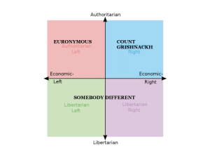 Favorite Mayhem member by political leaning: Authoritarian  EURONYMOUS  Authoritarian  COUNT  GRISHNACKH  Right  Left  Economic-  Economic-  Left  Right  SOMEBODY DIFFERENT  Libertarian  Libertarian  Right  Left  Libertarian Favorite Mayhem member by political leaning