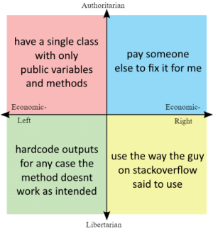 Work, Libertarian, and Programmer Humor: Authoritarian  have a single class  with only  public variables  pay someone  else to fix it for me  and methods  Economic  Economic-  Left  Right  hardcode outputs  use the way the guy  for any case the  on stackoverflow  method doesnt  said to use  work as intended  Libertarian Ways to tackle bugs