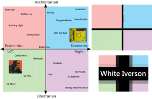A little political compass meme i made. Had fun making it. : PostMalone: Authoritarian  Jonestown  Over now  Psycho  Ball For me  Congratulations Same Bitches  Spoil my Night  Rich and Sad  Hit this Hard  Economic-  Economic-  Better Now  Left  Right  Candy Paint  Otherside  Rockstar  White Iverson  Too Young  Cold  Go Flex  92 Explorer  Up There  Money Made Me Do It  Libertarian A little political compass meme i made. Had fun making it. : PostMalone