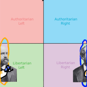 Henry George political compass: Authoritarian  Left  Authoritarian  Right  Libertarian  Libertarian  Right  Left Henry George political compass
