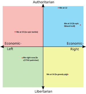 Troll, Edgy, and Libertarian: Authoritarian  Me at 12  Me at 13 (le epic  libtard troll)  Me at 15 (Le epic tankie)  Economic-  Economic-  Left  Right  Me right now (le  r/CTH2 patrician)  Me at 14 (le greedy pig)  Libertarian post your edgy phases