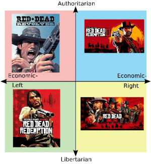 Games, Red Dead Redemption, and Libertarian: Authoritarian  RED DEAD  REVO  ER  RED DEAD  REDEMPTION  Economic-  Economic-  Left  Right  RED DEAD  ONLI  8OKSUR GAMES PESENTS  RED DEAD  REDEMPTHIN  Libertarian Muneh