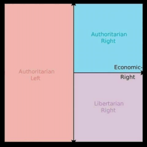 I'm going to bed: Authoritarian  Right  Economic-  Authoritarian  Right  Left  Libertarian  Right I'm going to bed