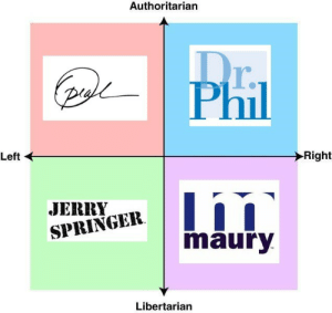 Jerry Springer, Maury, and Omg: Authoritarian  T.  Phil  Left  Right  JERRY  SPRINGER  maury  Libertarian teamnowalls:  @barbieprivilege  OMG