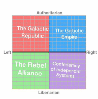 Authoritarian  The Galactic The Galactic  Republic  Empire  Right  Left  The Rebel  Confederacy  Alliance  Systems  Libertarian