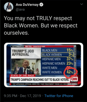 "Ok, so black men and Hispanics. We need to have a talk 😂.: Ava DuVernay  @ava  You may not TRULY respect  Black Women. But we respect  ourselves.  SEPTEMBER 5-9 CAN POLL CONDUCTED BY SSIS  15%  3%  37%  BLACK MEN  TRUMP'S JOB  APPROVAL  BLACK WOMEN  HISPANIC MEN  HISPANIC WOMEN 23%  WHITE MEN  WHITE WOMEN ( 42%  STATE OF THE RACE  TRUMP'S CAMPAIGN REACHING OUT TO BLACK VOTERS CN  11:40 PM ET  TOP UKRAINIAN OFFICIAL ASKS FOR ""FAIR TREATMENT"" FROM U.S. AMIC DON LEMON  9:35 PM · Dec 17, 2019 · Twitter for iPhone  MARGIN OF ERROR: +/-9.3° TS. Ok, so black men and Hispanics. We need to have a talk 😂."