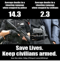 Facts, Memes, and Police: Average deaths in a  shooting rampage  when stopped by police  Average deaths in a  shooting rampage  when stopped by civilians  14.3  2.3  Save Lives.  Keep ciVilIans armed.  See the data: http://tinyurl.com/d9rbnyt Facts matter.