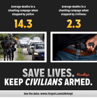 """Be Like, Children, and Gif: Average deaths in a  shooting rampage when  stopped by police:  Average deaths in a  shooting rampage when  stopped by civilians:  14.3  2.3  SAVE LIVES.  KEEP CIVILIANS ARMED.  See the data: www.tinyurl.com/d9rbnyt <p><a class=""""tumblr_blog"""" href=""""http://the-pyroveride.tumblr.com/post/100552672763/liberallogic101-someonenamedaono"""">the-pyroveride</a>:</p> <blockquote> <p><a class=""""tumblr_blog"""" href=""""http://liberallogic101.tumblr.com/post/100551498593/someonenamedaono-liberallogic101-need-i-say"""">liberallogic101</a>:</p> <blockquote> <p><a class=""""tumblr_blog"""" href=""""http://someonenamedaono.tumblr.com/post/100532000760/liberallogic101-need-i-say-more-or-be-like"""">someonenamedaono</a>:</p> <blockquote> <p><a class=""""tumblr_blog"""" href=""""http://liberallogic101.tumblr.com/post/100528700598/need-i-say-more"""">liberallogic101</a>:</p> <blockquote> <p>Need I say more?</p> </blockquote> <p>Or be like us in Canada or Japan. Civilians don't need to be armed for people to be safe!</p> </blockquote> <p>Oh? Safe? You are delusional.</p> <p>28 killed, 113 in mass stabbing at train station in China</p> <p><a href=""""http://www.japantoday.com/smartphone/view/world/28-killed-113-in-mass-stabbing-at-train-station-in-china"""">http://www.japantoday.com/smartphone/view/world/28-killed-113-in-mass-stabbing-at-train-station-in-china</a></p> <p>—</p> <p>On March 23, 2010, Zheng Minsheng (郑民生) 41, murdered eight children with a knife in an elementary school in Nanping, Fujian province.</p> <p><a href=""""http://metro.co.uk/2010/03/23/eight-children-killed-in-chinese-school-massacre-187729/"""">http://metro.co.uk/2010/03/23/eight-children-killed-in-chinese-school-massacre-187729/</a></p> <p>—</p> <p>Just a few hours after the execution of Zheng Minsheng in neighboring Fujian Province, in Leizhou, Guangdong another knife-wielding man named Chen Kangbing, 33 (陈康炳) at Hongfu Primary School wounded 16 students and a teacher. Chen Kangbing had been a teacher at a different primary school """