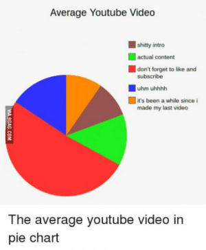 youtube.com, Video, and Content: Average Youtube Video  shitty intreo  actual content  don't forget to like and  subscribe  uhm uhhhh  it's been a while since i  made my last video  The average youtube video in  pie chart Average Youtube Video