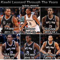Finals, Memes, and Nba: awhi Leonard The years  Through lg:@nba debate16  BPA AS  7.9 ppg  12.8 ppg  119 ppg  2011-12  2012-13  2013-14  A  21.2 ppg  16.5 ppg  257 ppg  2015-16  2014-15  2016 I honestly think when it's all said and done, Kawhi will be a top 15 player of all time, and his legacy will be a huge part in why he'll get that title of an all time great. Assuming he continues playing the way he does, in as little as 1-2 years, he could win MVP, and be considered the face of the NBA, once Father Time catches up to Lebron. Realistically, I'll say in the next 3 years he'll have an MVP and by 2019ish will be the best player in the league should he continue to progress. He's on the Spurs who are always title contenders, and he already has a ring and Finals MVP. When you compare Duncan to Malone or AI to Wade, the argument that A LOT of people bring up is the fact that one player has a ring and the other doesn' and a Finals MVP only adds to a players legacy. Kawhi also has 2 DPOY awards, and honestly has a legitimate chance of getting his 3rd in a row this year. Kawhi is also the best two way player in the game, and assuming he keeps his play up for another 10-14 years, he'll go down as arguably the best 2 way player ever. Just think, in 2030, when Kawhi retires, he's going to likely have an MVP, more than 2-3 rings, multiple DPOY awards and he'll be one of the best defenders the league has ever seen and one of the best scorers, as he's demonstrating this season. Kawhi is in a situation Duncan was in 20 years ago, and the sports world seems to regard Duncan as a top 10 player ever. And I think Kawhi can match 5 rings, 2 MVPs and exceed his Point total, along with winning multiple DPOY awards. Really think about it, Kawhi has the perfect situation to go down as an all time great, and we just don't know it yet because he isn't the most flashy player or media hyped player. What do you guys think? Share your thoughts below👇🏽👇🏽 You agree or disagree? - nba nbadebate debate kawhileonard