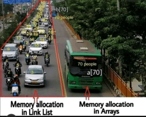 Memory allocation be like: b[70]  70 people  20 19  16-14  12  10  UOUMENTORONGRID  70 people  a[70]  desbene  Memory allocation  in Link List  Memory allocation  in Arrays Memory allocation be like