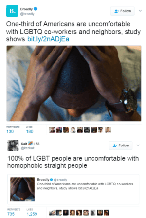 Anaconda, Bones, and Comfortable: B.  Broadly  . Broadly  Follow  @broadly  One-third of Americans are uncomfortable  with LGBTQ co-workers and neighbors, study  shows bit.ly/2nADjEa  RETWEETS LIKES  130  180   Follow  @itzzkait  100% of LGBT people are uncomfortable with  homophobic straight people  Broadly @broadly  One-third of Americ ans are unc omfortable with LGBTQ co-workers  and neighbors, study shows bit.ly/2nADjEa  RETWEETS LIKES  735 black-to-the-bones:   This answer is 🙌🏽🙌🏽🙌🏽   So accurate.  I mean, writing those articles they never think of the other side. They never think that LGBT people can feel uncomfortable in such an intolerant society, they never think black people feel awful with so many racists around. This is just what nobody thinks about, nobody thinks about minorities, although they experience so much hatred and oppression…   I agree if the article was written to sympathize with homophobes then they can go die but its still important information to know. Like now I have an idea of who would be comfortable or not at work. Idk good to know. They can choke tho