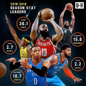 Your NBA stat leaders 🔥: B R  2018-2019  SEASON STAT  LEADERS  HARDEN  36.1  POINTS  MOTOR CITY  0  DRUMMOND  15.6  REBOUNDS  TURNER  2.7  3  BLOCKS  GEORGE  2.2  STEALS  Ch.  0  WESTBR00K  10.7)、1  ASSISTS Your NBA stat leaders 🔥