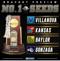 March Madness, Memes, and Villanova: B R A C K E T  P R E V I E W  MARCH MADNESS  BRACKET PREVIEW  W VILLANOVA  KANSAS  DIVISION I  BAYLOR  CHAMPIONSHIP  NATIONAL CHAMPION  O CBS SPORTS As of today, these four have the No. 1 seeds in the tournament. We'll see if they can hang on to them next month.