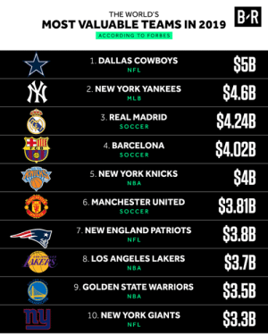 💸: B R  THE WORLD'S  MOST VALUABLE TEAMS IN 2019  ACCORDING TO FORBES  $5B  1. DALLAS COWBOYS  NFL  $4.6B  2. NEW YORK YANKEES  MLB  $4.24B  3. REAL MADRID  SOCCER  $4.02B  4. BARCELONA  FCB  SOCCER  $4B  5. NEW YORK KNICKS  NBA  $3.81B  6. MANCHESTER UNITED  SOCCER  UNIT  $3.8B  7. NEW ENGLAND PATRIOTS  NFL  $3.7B  8. LOS ANGELES LAKERS  AKERS  NBA  STATE  PEN  $3.5B  9. GOLDEN STATE WARRIORS  NBA  ARSHONS  $3.3B  10. NEW YORK GIANTS  NFL 💸