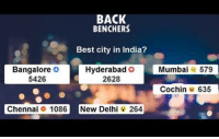Which is the best city ?! :D: BACK  BENCHERS  Best city in India?  Hyderabad O  Bangalore O  5426  2628  Chennai 1086 New Delhi 264  Mumbai  579  Cochin 635 Which is the best city ?! :D