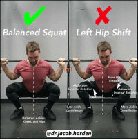 Ether, Memes, and Idealism: Balanced squat Left Hip Shift  More Hi  I Flexion  Abduction  External Rotation  Adduction  Internal Rotatio  Less Ankle  More Ankle  Dorsiflexion  Dorsiflexion  Balanced Ankles,  Knees, and Hips  dr.Jacob harden DO YOU SHIFT TO ONE SIDE WHEN YOU SQUAT? The squat has a lot of moving parts that need to work in unison in order to produce an efficient, stable, and strong motion. There are quite a few common faults I see when 🔎 analyzing technique, and one of the most prevalent is a ↔ side to side shift. An ideal loaded squat will have left to right symmetry between the motions of the ankles, knees, and hips. So if we were to drop a plumb line between the 👣 feet, it would cross straight through the midline of the body. When you shift into one hip or the other, you lose that symmetry at all three joints. For a shift towards the LEFT hip, the resulting biomechanical asymmetries are... . 🔸More hip flexion and ankle dorsiflexion on the left, which can result in a pinch in either joint. 🔸Relative adduction and internal rotation of the left and abduction-external rotation on the right, which can cause hip pain on ether side depending on the shape of your acetabulum and femoral head. 🔸Relative valgus collapse and increased flexion of the left knee, which could be a factor in knee pain on the side of the shift. There are a number of possibilities for why this shift occurs. I like to clear mobility restrictions first, ensuring we have ⚖ even ankle dorsiflexion knee flexion-rotation, and hip flexion-abduction-rotation on both sides. Then we move on to motor control and 🏋 technical proficiency and start grooving the motions to clear muscular imbalances. I have ✌ two drills I use most often to repattern a hip shift, and I'm going to share them both with you later this week! MyodetoxOrlando Myodetox FutureproofYourBody