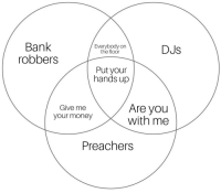 Money, Bank, and Diagram: Bank  robbers  Everybody on  the floor  DJs  Put your  hands up  Give me  your money  Are you  with me  Preachers A very accurate venn diagram