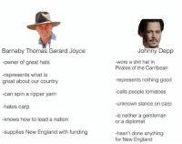 England, Johnny Depp, and Meme: Barnaby Thomas Gerard Joyce  -owner of great hats  -represents what is  great about our country  can spin a ripper yarn  -hates carp  -knows how to lead a nation  -supplies New England with funding  Johnny Depp  -wore a shit hat in  Pirates of the Carribean  -represents nothing good  -calls people tomatoes  -unknown stance on carp  -is neither a gentleman  or a diplomat  -hasn't done anything  for New England meme from The National Party of Memes