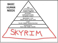 Memes, Skyrim, and Belongings: BASIC  HUMAN  SELF.  ACTUALIZATION  NEEDS  Pursue inner Talent  Creativity Fulfillment  SELF-ESTEEM  Achievement  BELONGING LOVE  Friends Family Spouse Lover  SAFETY  Security Stability Freedom trom Fear  PHYSIOLOGICAL  Food Water Shelter Warmth  SKYRIM With the new year coming, here's a handy chart to help those who wish to better themselves.   ~Ulfric