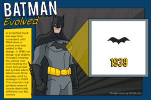 Evolution of Batman logoomg-humor.tumblr.com: BATMAN  Evolved  A simplified black  bat was fairly  consistent until  1964 when a  yellow oval was  added to the  design. In 1996 the  design was slightly  changed, keeping  the yellow oval  and creating the  most recognized  bat symbol which  1939  lasted over three  decades until its  redesign in 200o.  The cinematic bat  symbols were of  course drastically  different than the  comics.  Brought to you by PicCick.com Evolution of Batman logoomg-humor.tumblr.com
