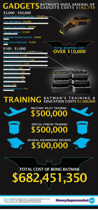 BATMAN'S HUGE ARSENAL OF  GADGETS COSTS 162,750  $5,000 $50,000  TPLS Grappling Hook Launcher $50,000  Laser Microphone $50,000  Portable Spectrometer $30,000  Thermal Camera $15,000  Hand-held Grenade Launcher $6,000  Night Vision Monocular $5,000  TOTAL WEAPONS COST  $100 $1,000  OVER $10,000  $1,000  S 1.000  3- S1.000  S 1,000  S600  S600  $500  k Pick S500  S300  d Memory Stick S250  TRAINING  BAT MAN'S TRAIN IN G &  EDUCATION COSTS $1,500,000  MILITARY PILOT TRAINING  $500,000  SPECIAL FORCES TRAINING  $500,000  SEVERAL ENGINEERING DEGREES  $500,000  TOTAL COST OF BEING BATMAN  $682,451,350  SOURCE  RESEARCH CARRIED OUT BY MO  SUPERMARKET COM  Moneysupermarket  GESOURC  DC COMICS & WAR  R BROTHERS  Com  TOTAL COST OF ITEMS SHOWN ON INFOGRAPHIC The total cost of being Batman: