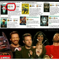 Poor Bat. 😂😂😂😂 . . . . . . . . . [ captainamericacivilwar dc spiderman theflash blackpanther avengers wonderwoman dceu greenlantern joker justiceleague theavengers chirsevans guardiansofthegalaxy manofsteel superman batman batmanvssuperman civilwar deadshot marvel captainamerica ironman clarkkent suicidesquad benaffleck logan henrycavill brucewayne flash ]: BATMANVSUPERMAN: DAWN OF JUSTICE  THE LEGO BATMAN MOVIE czem  LOGAN thain  (2016)  TONNTOMETER  ENCE SCORE  93%  A 81%  91  90%  27%  63%  Critic Coasensus: Toeing  ritic Corson  Wolverine  Nurre continues  block-usler franchise's  Smothers a potentially povoerful  winning streak with another  though lul superher  story and someofamericd's  most iconic superheroes  J  round of dzziady anny and  tha defines gente  beautifully aninated  grim whirlwind effed driven  friendly mavhem,  action  Captain America: Ci  Guardians efthe Galaxy val, 2  WONDER WOMAH 201m  A 90%  89%  TONLATONETER  tu sesi  A  Critics Consensus:  A 93%  93%  Sivi?War begins nex  Marvel movies with an a  Critic Consensus Thrllint.  More  sanesl, and biamynd by Gul  Starring Chris Evans,  H  performance, onder WNorNn  SCArlett Johansson  SJ MERCS. G  SJ MERCS IG Poor Bat. 😂😂😂😂 . . . . . . . . . [ captainamericacivilwar dc spiderman theflash blackpanther avengers wonderwoman dceu greenlantern joker justiceleague theavengers chirsevans guardiansofthegalaxy manofsteel superman batman batmanvssuperman civilwar deadshot marvel captainamerica ironman clarkkent suicidesquad benaffleck logan henrycavill brucewayne flash ]