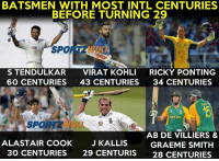 Memes, 🤖, and Spore: BATSMEN WITH MOST INTL CENTURIES  BEFORE TURNING 29  SPORE  STENDULKAR  VIRAT KOHLI  RICKY PONTING  60 CENTURIES  43 CENTURIES  34 CENTURIES  AB DE VILLIERS &  ALASTAIR COOK  J KALLIS  GRAEME SMITH  30 CENTURIES  29 CENTURIS  28 CENTURIES
