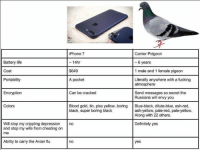 avian flu: Battery life  Cost  Portability  iPhone 7  - 14hr  $649  A pocket  Carrier Pidgeon  - 6 years  1 male and 1 female pigeon  Literally anywhere with a fucking  atmosphere  Encryption  Can be cracked  Send messages so secret the  Russians will envy you  Colors  Blood gold, tin, piss yellow, boring  black, super boring black  Blue-black, dilute-blue, ash-red  ash-yellow, pale-red, pale-yellow  Along with 22 others.  Definitely yes  Will stop my crippling depression  and stop my wife from cheating on  me  no  Ability to carry the Avian flu  no  yes