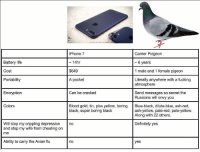<p>Which is better?</p>: Battery life  Cost  Portability  iPhone 7  ~ 14hr  $649  A pocket  Carrier Pidgeon  - 6 years  1 male and 1 female pigeon  Literally anywhere with a fucking  atmosphere  Encryption  Can be cracked  Send messages so secret the  Russians will envy you  Colors  Blood gold, tin, piss yellow, boring Blue-black, dilute-blue, ash-red,  black, super boring black  ash-yellow, pale-red, pale-yellow  Along with 22 others  Will stop my crippling depression no  and stop my wife from cheating on  me  Definitely yes  Ability to carry the Avian flu  no  yes <p>Which is better?</p>