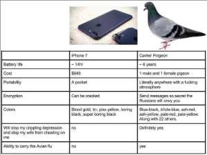 avian flu: Battery life  Cost  Portability  iPhone 7  ~ 14hr  $649  A pocket  Carrier Pidgeon  - 6 years  1 male and 1 female pigeon  Literally anywhere with a fucking  atmosphere  Encryption  Can be cracked  Send messages so secret the  Russians will envy you  Colors  Blood gold, tin, piss yellow, boring Blue-black, dilute-blue, ash-red,  black, super boring black  ash-yellow, pale-red, pale-yellow.  Along with 22 others  Will stop my crippling depression no  and stop my wife from cheating on  me  Definitely yes  Ability to carry the Avian flu  no  yes