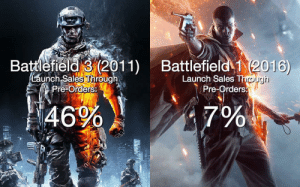 Period, Battlefield, and How: Battlefield 3 (2011) Battlefield 2016  Launch Sales Throuah  re orders:  Launch Sales Thro  Pre-Orders  46%  7%  0  骐, Look how much pre-ordering has gone down over a period of 5 years