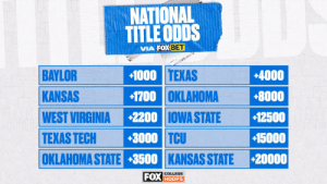Baylor has the best odds of any Big 12 team at winning next season's NCAA title 🏆  Who do you think has the best shot at cutting the nets? https://t.co/bszwcMdA1o: Baylor has the best odds of any Big 12 team at winning next season's NCAA title 🏆  Who do you think has the best shot at cutting the nets? https://t.co/bszwcMdA1o