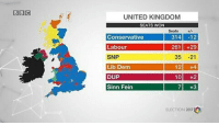 Memes, United, and Conservative: BBI C  UNITED KINGDOM  SEATS WON  Seats  314 -12  Conservative  29  Labour  261  SNP  35 21  12 +4  Lib Dem  10 +2  DUP  7 +3  Sinn Fein  ELECTION 2017ra Uk General Election,8 May 2017. Map 🇬🇧 Conservatives: 318 seats (-12) Labour: 261 (+29) SNP: 35 (-21) LibDems: 12 (+4) DUP: 10 (+2) Sinn Fein: 7 (+3) Plaid Cymru: 4 (+1) Greens: 1 (=) Independent (former UUP): 1 (=) UK theresamay britain corbyn election snap may june brexit