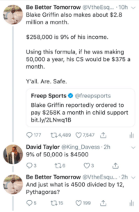 Blackpeopletwitter, Blake Griffin, and Child Support: Be Better Tomorrow @VtheEsq. 10h  Blake Griffin also makes about $2.8  million a month  $258,000 is 9% of his income  Using this formula, if he was making  50,000 a year, his CS would be $375 a  month  Y'all. Are. Safe  Freep Sports@freepsports  Blake Griffin reportedly ordered to  pay $258K a month in child support  bit.ly/2LNwq1B  177 t24489 07,547  David Taylor @King _Davess 2h  9% of 50,000 is $4500  Be Better Tomorrow @VtheEsqu....2h  And just what is 4500 divided by 12,  Pythagoras?  t01  5199 9-1-1, Id like to report a murder. (via /r/BlackPeopleTwitter)