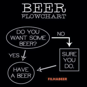 Beer, Club, and Tumblr: BEER  FLOWCHART  DO YOU  WANT SOME  NO  BEER?  SURE  YOU  YES  HAVE4DO  A BEER  FILHABEER laughoutloud-club:  It's that simple