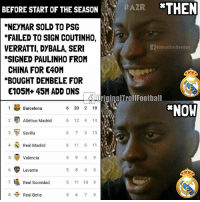 Barcelona, Football, and Memes: BEFORE  START  OF  THEASOZR  THEN  #AZR  *NEYMAR SOLD TO PSG  *FAILED TO SIGN COUTINHO,  VERRATTI, DYBALA, SERI  SIGNED PAULINHO FROM  旧OriginaITrol!Football  CHINA FOR 40M  *BOUGHT DEMBELE FOR  105M+45M ADD ONS  riginalTrollFootball  *NOW  I Barcelona  2 Atlético Madrid  3 Sevilla  4 Real Madrid  5 Valencia  6 20 2 18  6 12 4 14  6 7 3 13  6 Levante  7Real Sociedad  8囉 , Real Betis  5 11 10 9 Tag a RealMadrid fan...