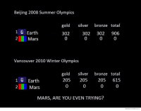 We Know Meme: Beijing 2008 Summer Olympics  gold silver  bronze total  1 Earth  302  302  302 906  2 Mars  Vancouver 2010 Winter Olympics  gold silver  bronze total  1 Earth  205  205  205  615  Mars  MARS, ARE YOU EVEN TRYING?  We know Meme