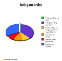 """Crying, Target, and Tumblr: being an artist  liking something you  drew  hating something  you drew  finding artists who  are younger then  you and better  screaming and  crying  admiring other  peoples art  L browsing the  nternet  GraphJam.com <p><a class=""""tumblr_blog"""" href=""""http://sillysymphonic.tumblr.com/post/48544352153/i-made-a-chart-too"""" target=""""_blank"""">sillysymphonic</a>:</p> <blockquote> <p>i made a chart too</p> </blockquote>"""