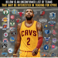 Cavs, Chicago, and Chicago Bulls: BELOW IS AN UNCONFIRMED LIST OF TEAMS  THAT MAY BE INTERESTED IN TRADING FOR KYRIE  CBSSports  CHICAGO  BULLS  GPRS  NEW ORLEANS  CAVS  PTO  HORNETS  KINGS  NETS  DETROIT  PISTONS  76 That's quite the list.