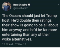 Memes, Oscars, and Trump: Ben Shapiro e  @benshapiro  The Oscars should just let Trump  host. He'd double their ratings,  their show is going to be all about  him anyway, and he'd be far more  entertaining than any of their  woke alternatives.  12:57 AM 07 Dec 18 -JUNIOR