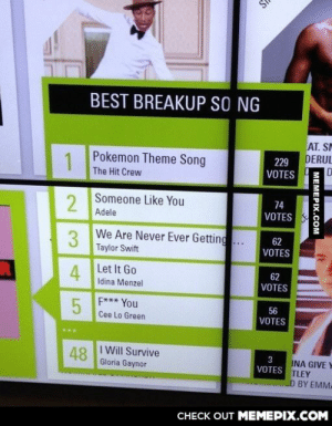 My buddy just got back from a music museum in Toronto. This surprised both if us.omg-humor.tumblr.com: BEST BREAKUP SỐ NG  AT. SM  DERUL  Pokemon Theme Song  229  VOTES  The Hit Crew  Someone Like You  2  Adele  74  VOTES  We Are Never Ever Getting...  Taylor Swift  3  62  VOTES  Let It Go  4  Idina Menzel  62  VOTES  F*** You  56  Cee Lo Green  VOTES  I Will Survive  48  Gloria Gaynor  INA GIVE Y  TLEY  LD BY EMMA  VOTES  CHECK OUT MEMEPIX.COM  MEMEPIX.COM My buddy just got back from a music museum in Toronto. This surprised both if us.omg-humor.tumblr.com
