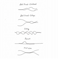 The closeness timelines. - By @drawingolive - closeness illustration 9gag: Best Friend Childhood  Best Friend- Colleq e  Siblina  aren  First dove The closeness timelines. - By @drawingolive - closeness illustration 9gag