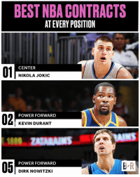 Dirk Nowitzki, Kevin Durant, and Nba: BEST NBA CONTRACTS  AT EVERY POSITION  01  CENTER  NIKOLA JOKIC  02  POWER FORWARD  KEVIN DURANT  NS  POWER FORWARD  05  B R  DIRK NOWITZKI KD took less for the Warriors—but others have even friendlier deals (link in bio)
