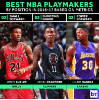 Does your team need a playmaker?  B/R metrics decipher the best NBA playmakers by the numbers.  Full Rankings: http://ble.ac/2kF5gJc: BEST NBA PLAYMAKERS  BY POSITION IN 2016-17 BASED ON METRICS  POWER  FORWARD  SHOOTING  02  SMALL  FORWARD  GUARD  ULLS  30  JIMMY BUTLER  JAMAL CRAWFORD  JULIUS RANDLE  BULLS  CLIPPERS  LAKERS  br Does your team need a playmaker?  B/R metrics decipher the best NBA playmakers by the numbers.  Full Rankings: http://ble.ac/2kF5gJc